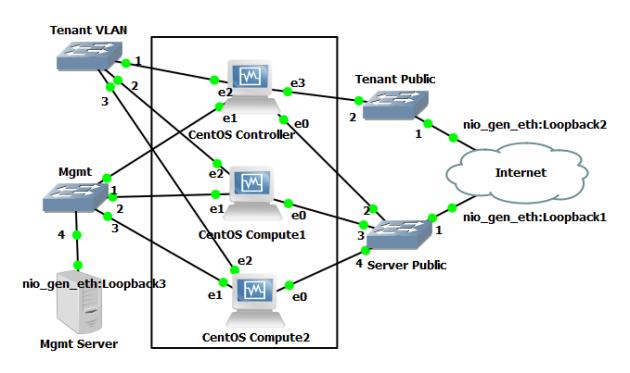 CentOS-OpenStack